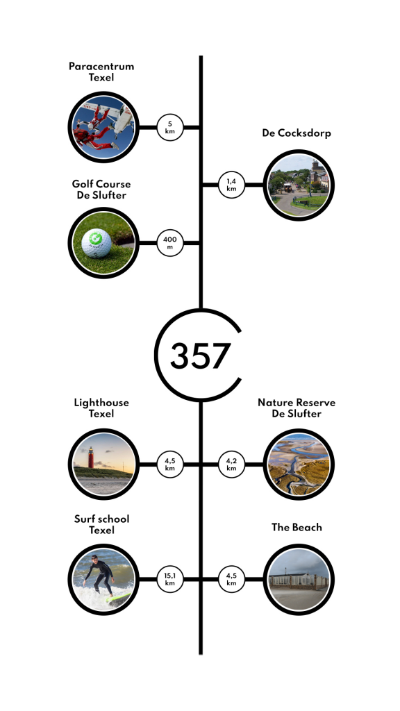 Graphic showing activities nearby Casa357