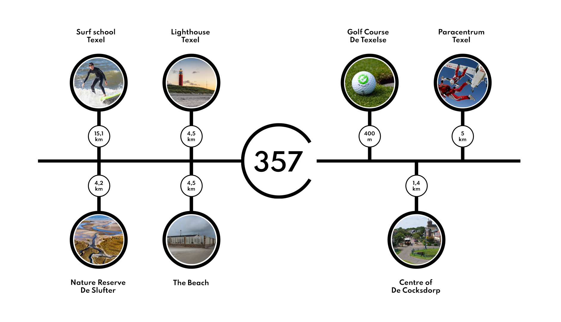 Graphic showing activities nearby accommodation